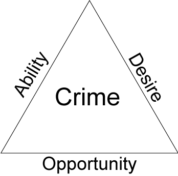 Crime-triangle